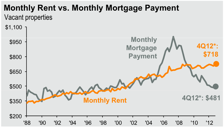 JPMorgan-funds-report-the-afterman-of-the-housing-bubble-rents-vs-mortgage-payments
