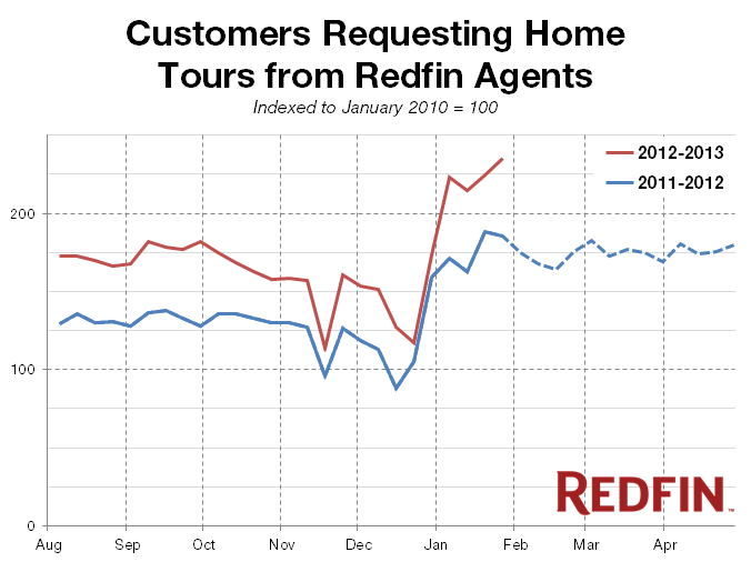 Redfin-Pulse_2013-01_Weekly-Tours1