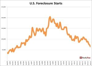 foreclosure-january-2013