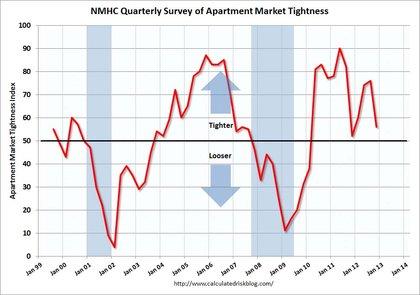 apartment-markets