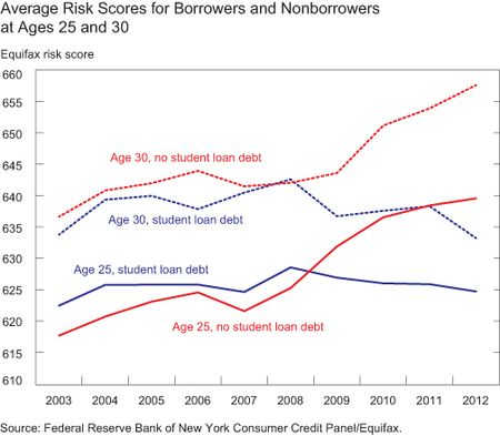 credit-scores-housing-student-debt