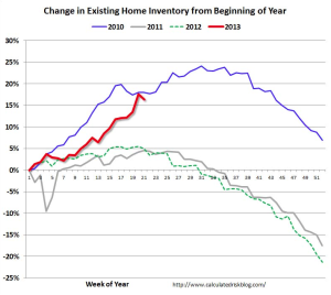 housing-inventory-graph-calculated-risk