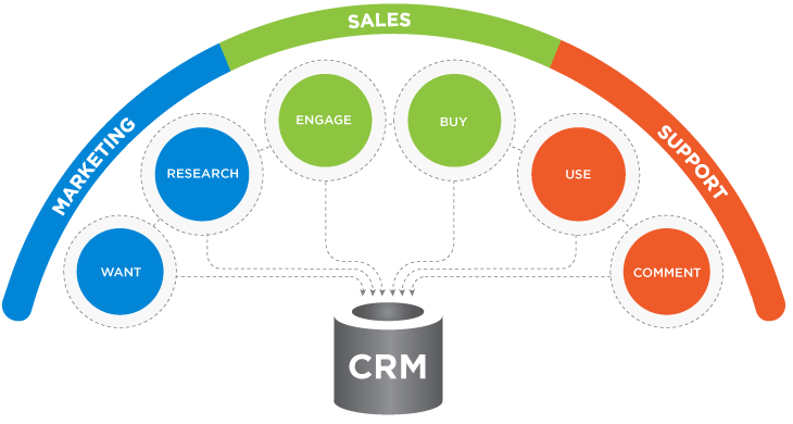 CRM-graphic1
