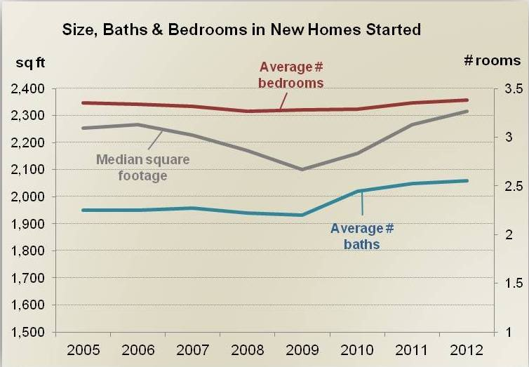 size-new-homes-mcmansion-nahb