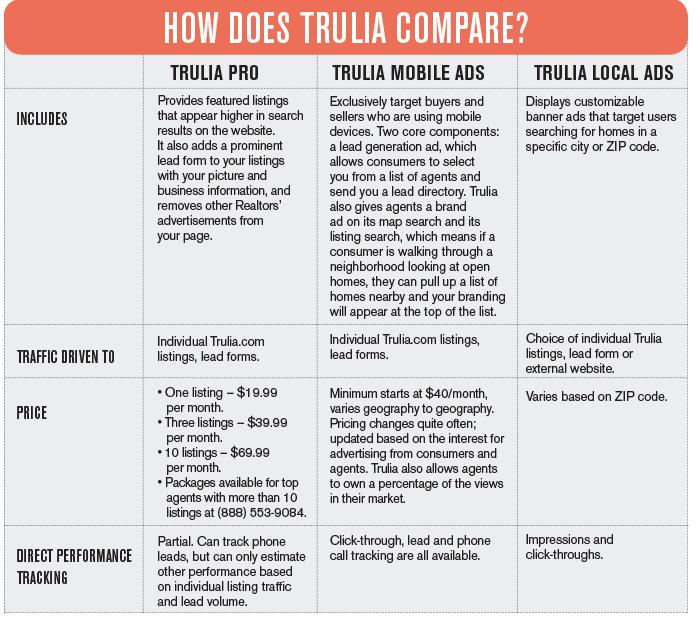 trulia-real-estate