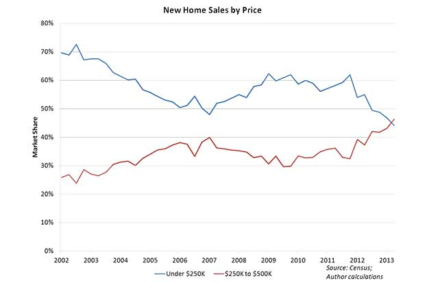 new-home-sales-by-price-nahb
