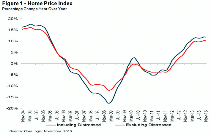 home-price-growth