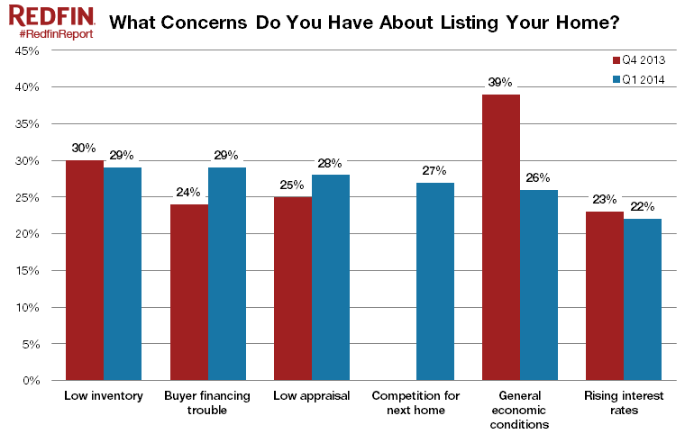 Concerns-about-selling