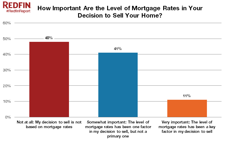 Mortgage-rate-importance