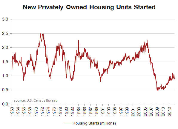 redfin-chart-new-privately-owned-housing-units-started