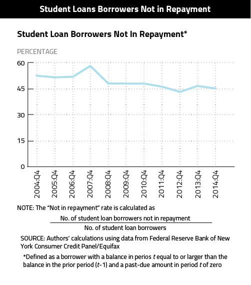 Student-Loans-Not-Repayment