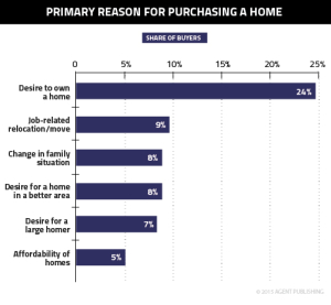 reason-purchasing-home