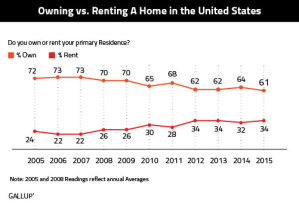 Owning-Renting-A-Home-US