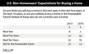 US-Non-Homeowners-Expectation-Buying-Home