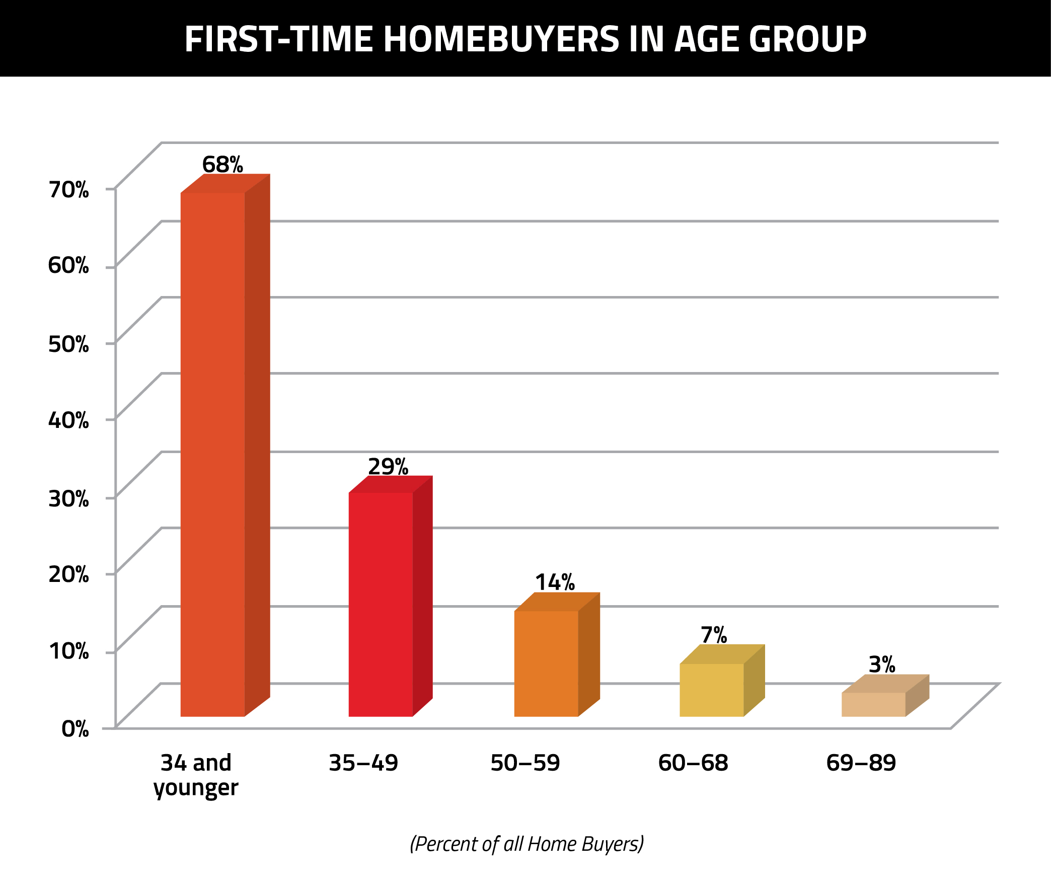 First-time Homebuyers in Age Group-01