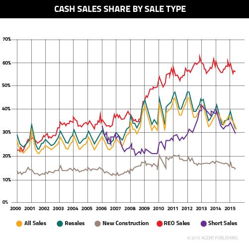 James-Cash Sales Share-05