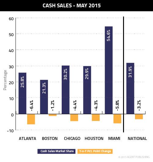 James-May2015Graphs-01