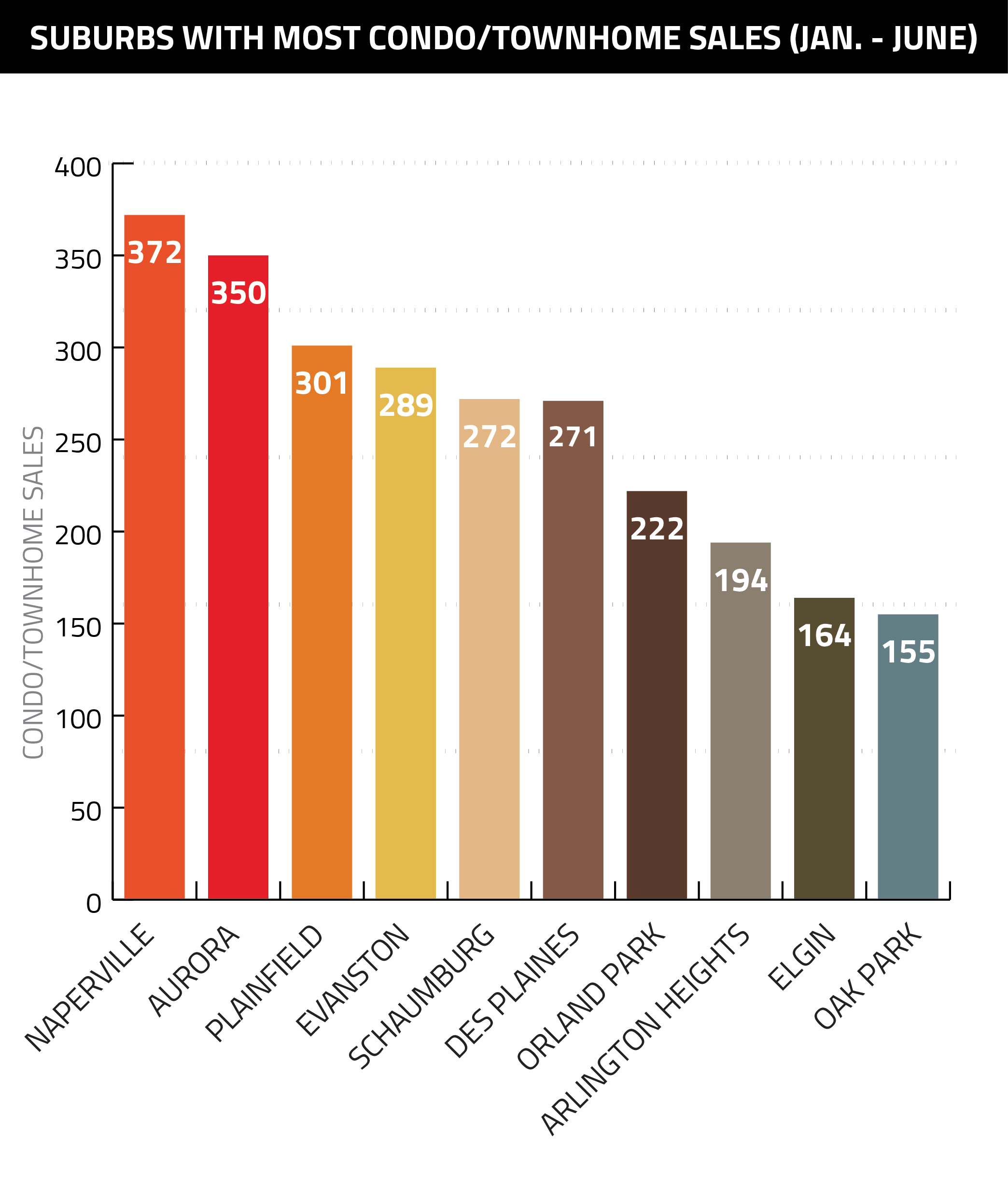 Suburbs-Most-Home-Sales-Jan-June