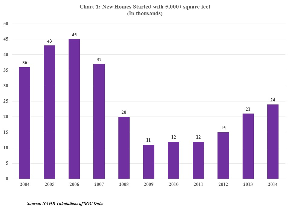 Chart 5000 sq ft homes 1