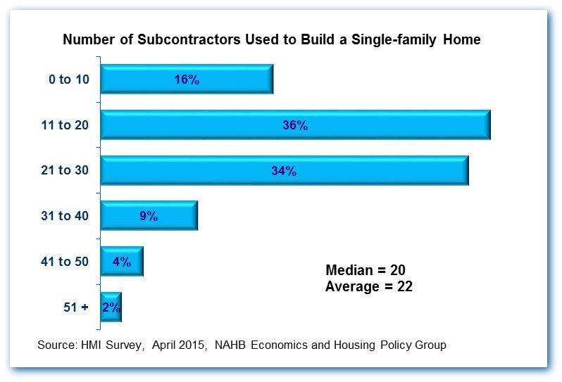 Graph showing how many subcontractors are used to build a single-family home