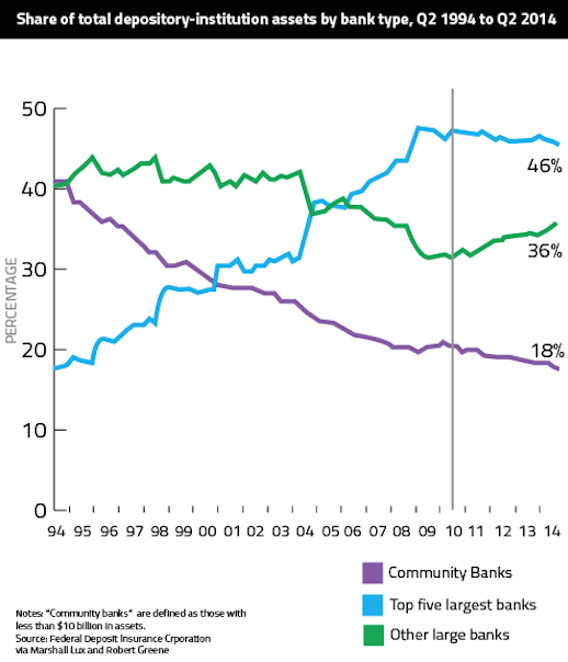 Community Banks Graph