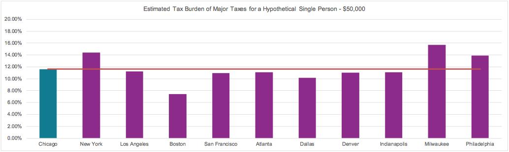 tax-burdens-chicago-cities