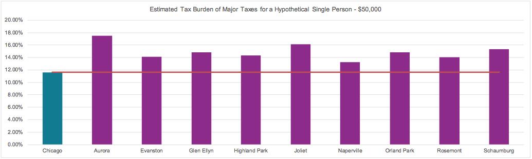 tax-burdens-chicago-suburbs