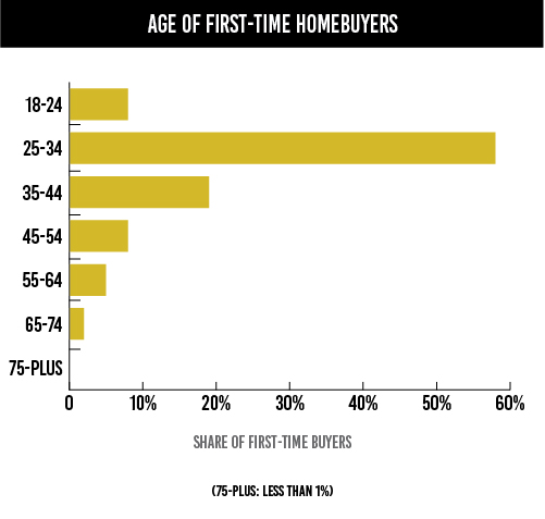 6Important-Age of First-Time Homebuyers-01