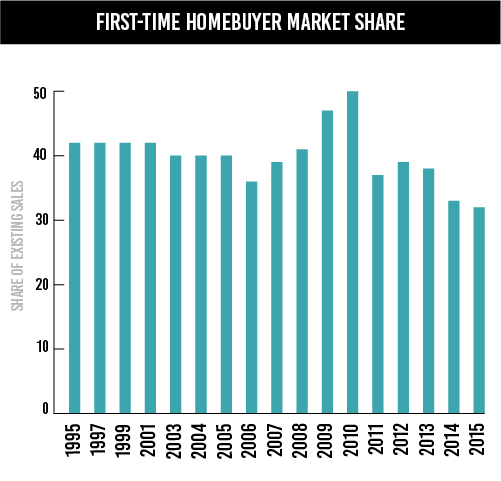 6Important-First-time Homebuyer Share-01