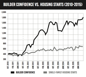 builder-confidence-housing-starts