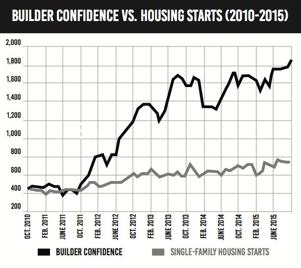 builder-confidence-housing-starts