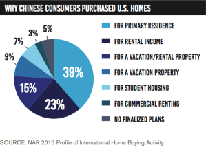chinese-buyers-american-housing