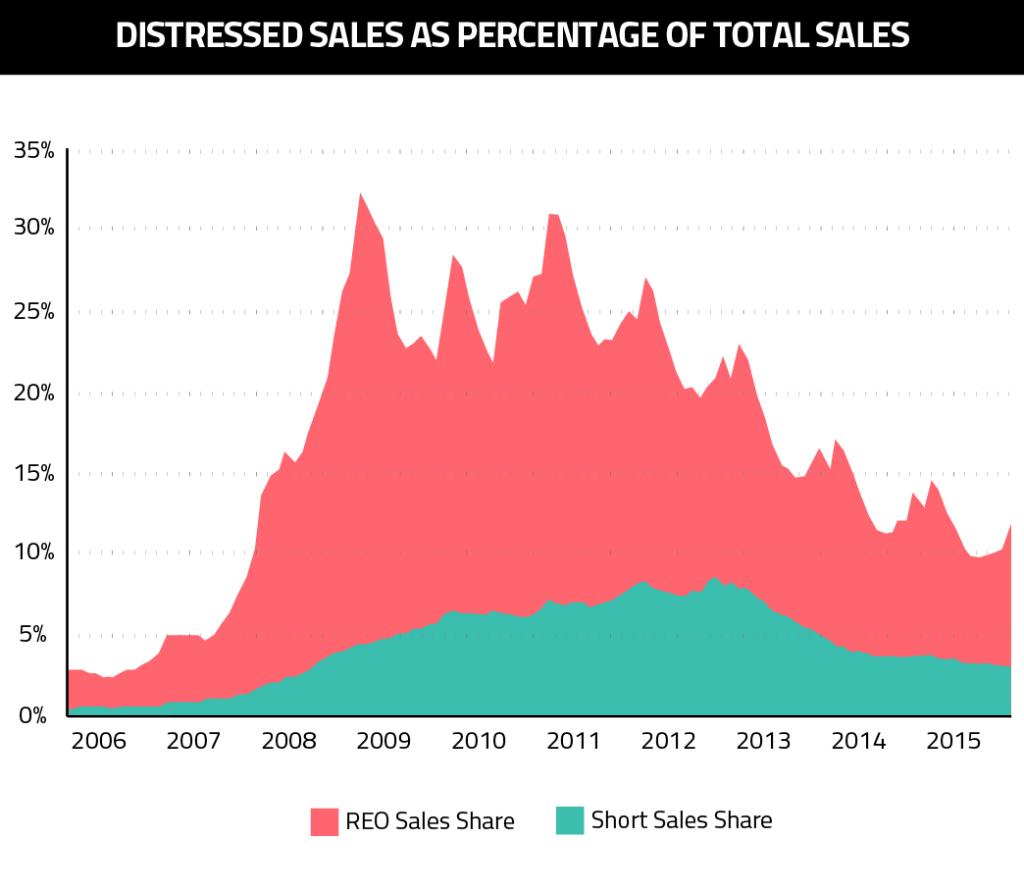 Distressed sales as percentage of total sales-01