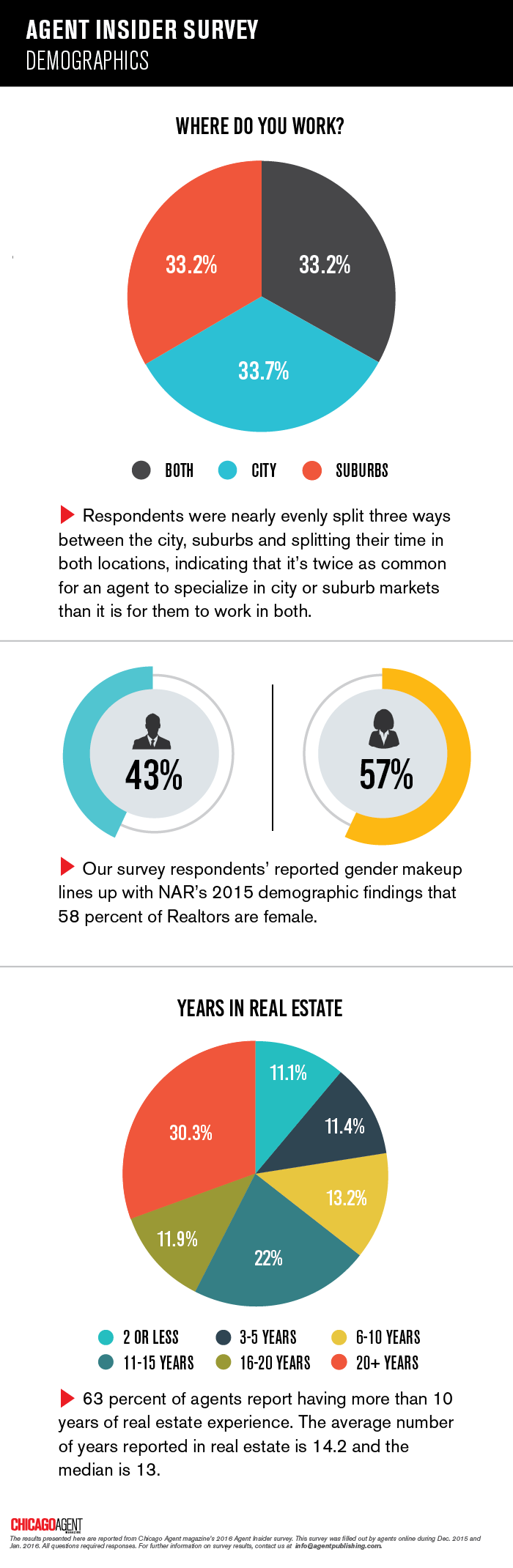Demographics-Agent-Insider-ChicagoAgentMagazine