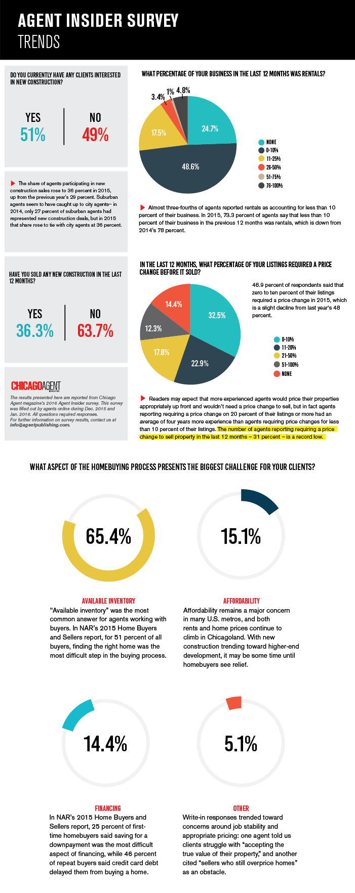 Trends-Agent-Insider-ChicagoAgentMagazine
