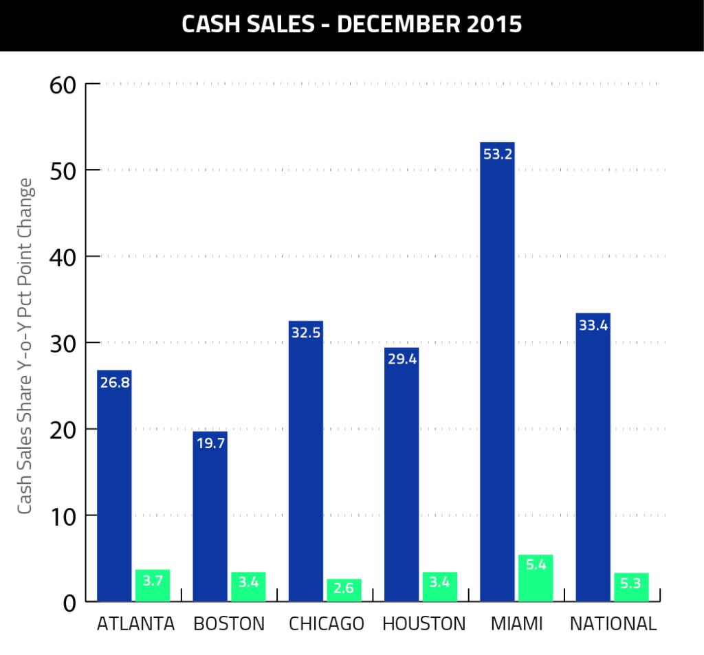 Cash Sales December 2015-02