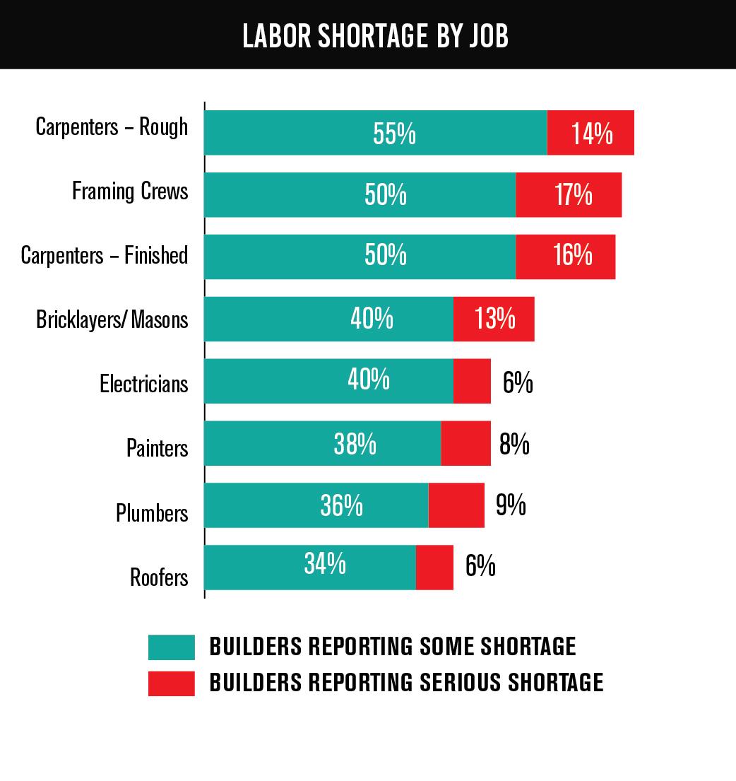 Labor-Shortage