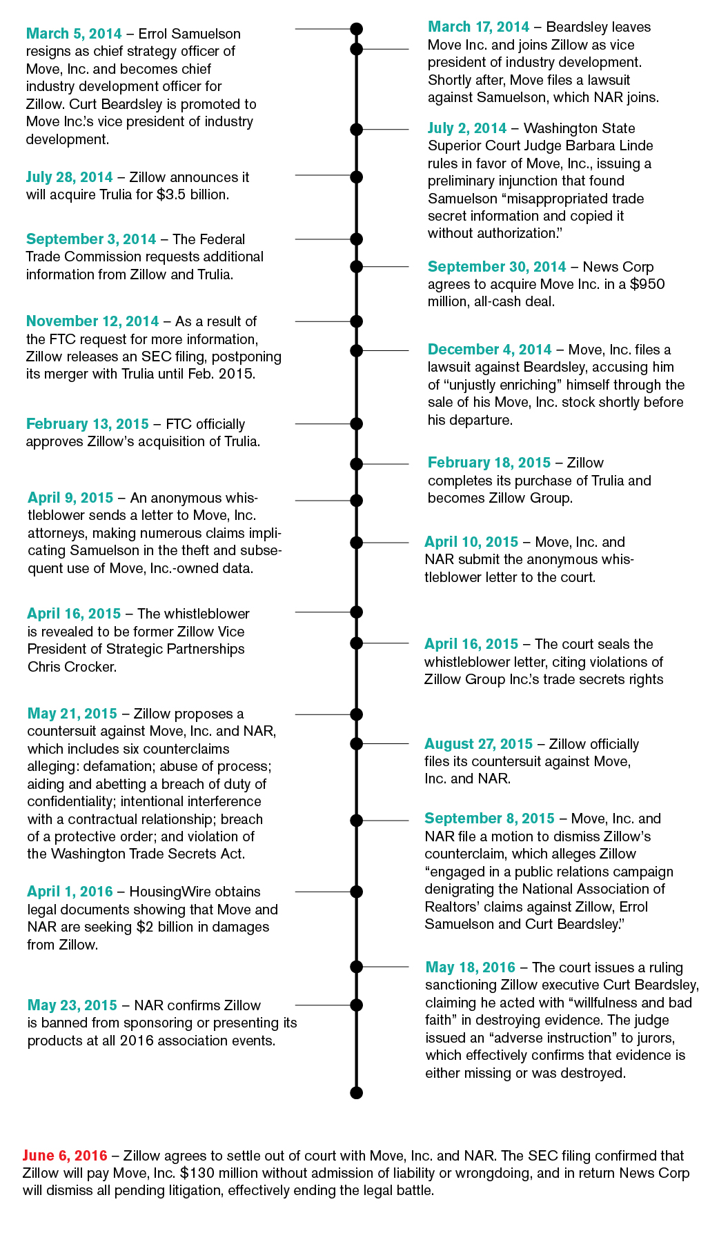 Timeline-Zillow-01