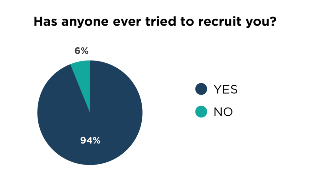 1-survey-graphs-recruiting-02
