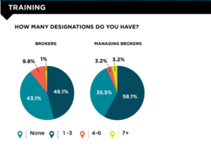 An infographic detailing Chicago Agent survey responses on the subject of training