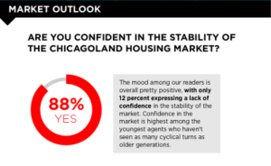 Survey responses for Chicago Agent's 2017 survey focused on agents' market outlook.