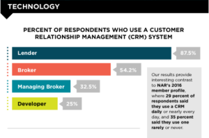Survey results for Chicago Agent's Truth About Agents survey on technology.