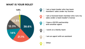 Results from Chicago Agent Magazine's 2017 reader survey on agent roles.