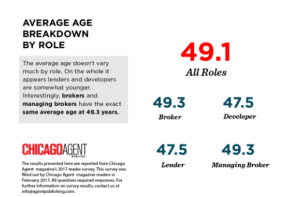 Results from Chicago Agent Magazine's 2017 reader survey tracking reader demographics.