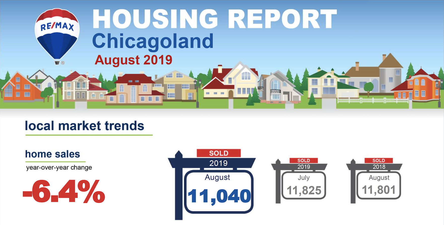 data from RE/MAX Housing Report