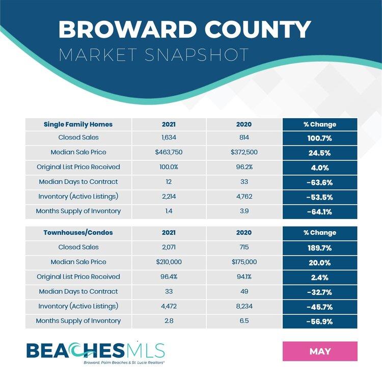 05-2021 Broward County Market Snapshot