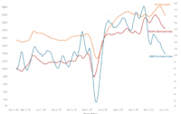 Leading Indicator of Demand REDFIN