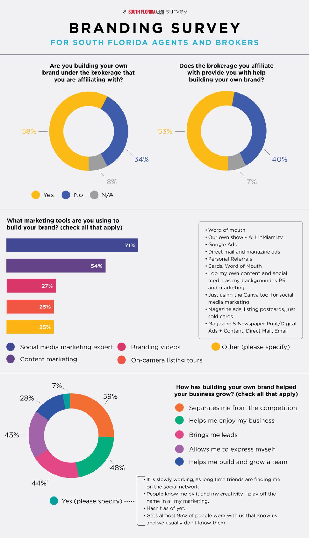 South Florida Agent Brand Survey