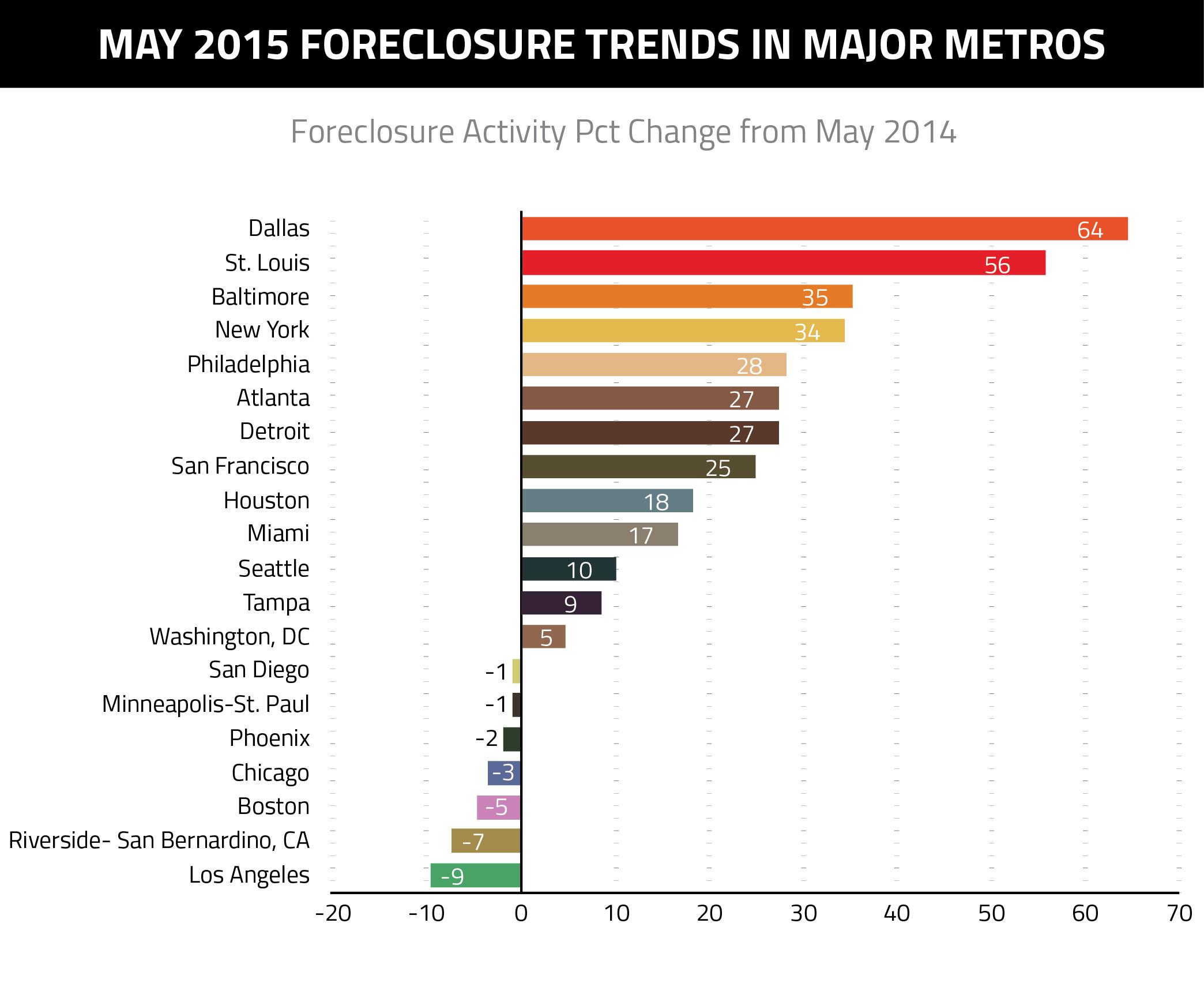 May-Forclosure-Trends-Major-Metros