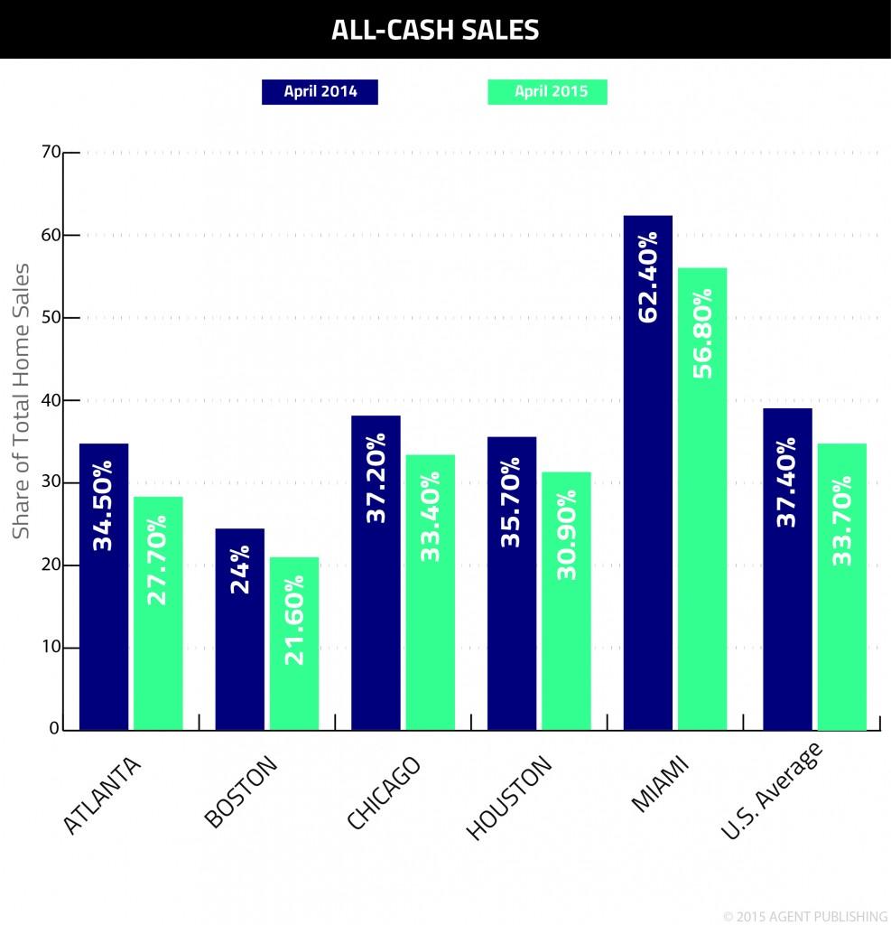 All-Cash Sales April 2014-2015